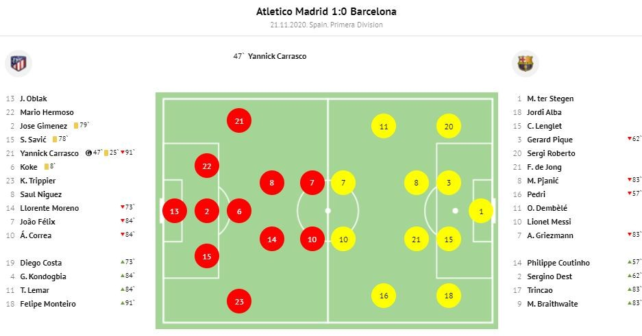 Tactical Analysis Atletico Madrid vs Barcelona 1
