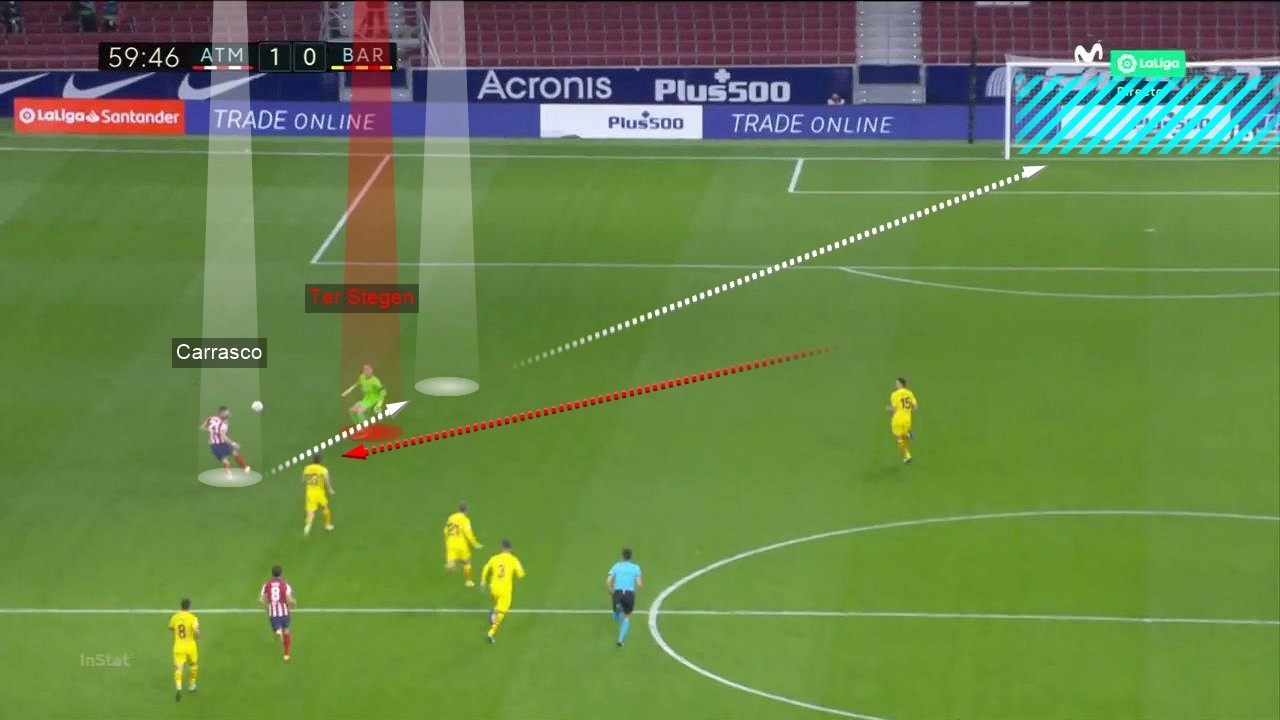 Tactical Analysis Atletico Madrid vs Barcelona 14
