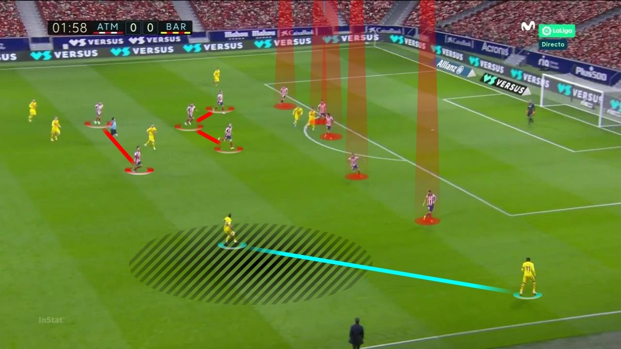 Tactical Analysis Atletico Madrid vs Barcelona 6