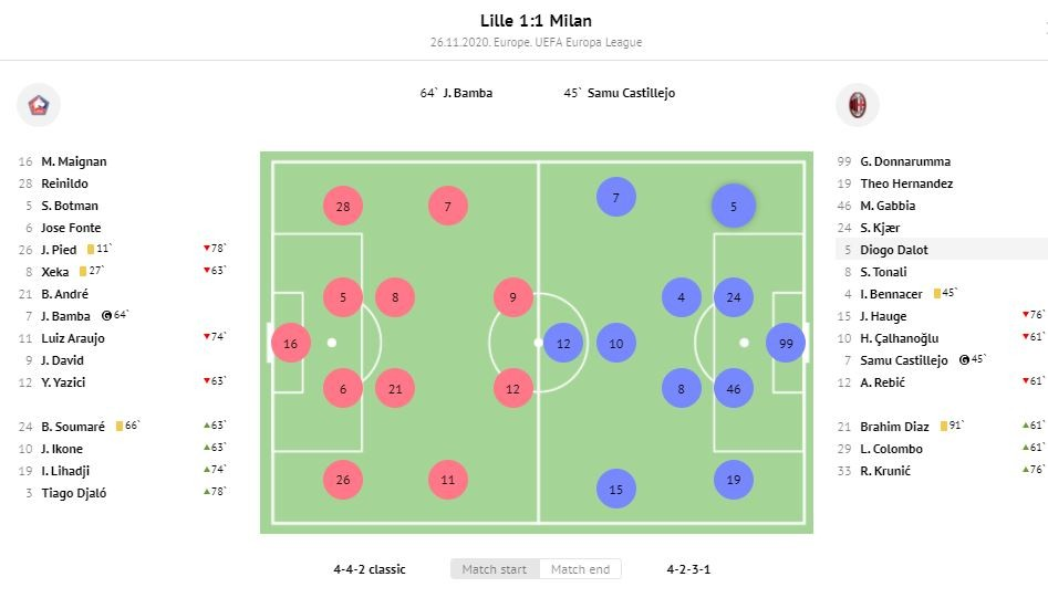 Tactical Analysis - Lille Lineup 1